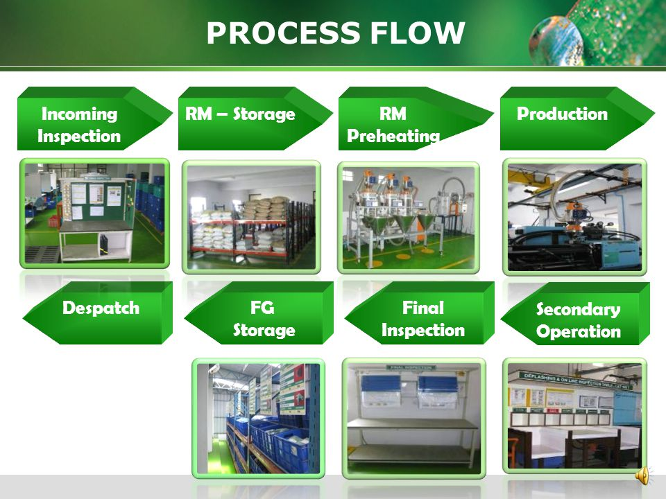 PROCESS FLOW Incoming Inspection RM – Storage RM Preheating Production