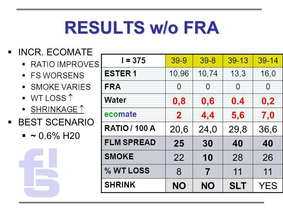 RESULTS w/o FRA INCR. ECOMATE BEST SCENARIO ~ 0.6% H20 0,8 0,6 0.4 0,2