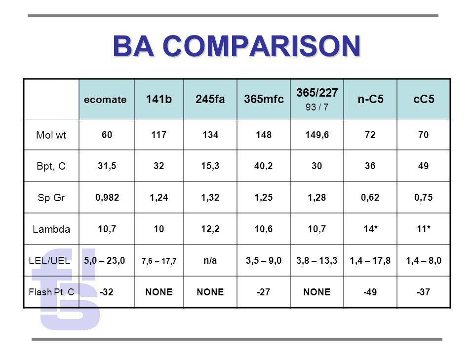 BA COMPARISON 141b 245fa 365mfc 365/227 n-C5 cC5 ecomate Mol wt Bpt, C