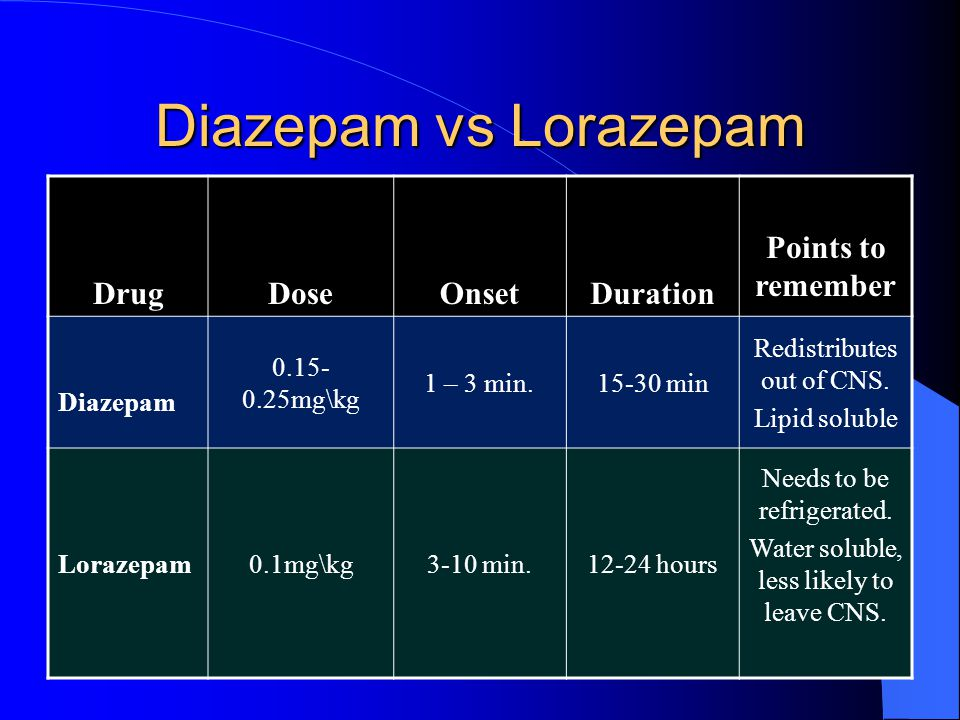 Diazepam vs Lorazepam Drug Dose Onset Duration Points to remember