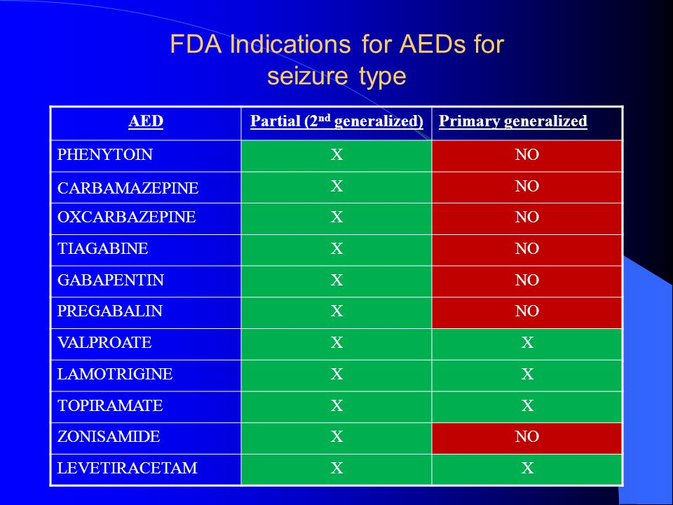 FDA Indications for AEDs for seizure type