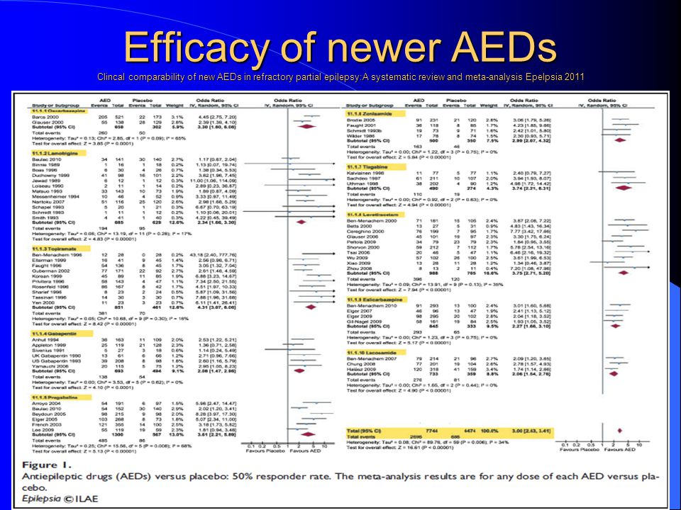 Efficacy of newer AEDs Clincal comparability of new AEDs in refractory partial epilepsy:A systematic review and meta-analysis Epelpsia 2011