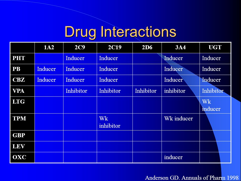 Drug Interactions 1A2 2C9 2C19 2D6 3A4 UGT PHT Inducer PB CBZ VPA