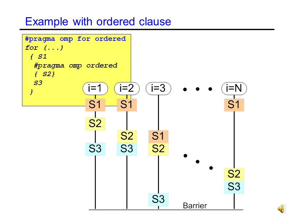 Example with ordered clause