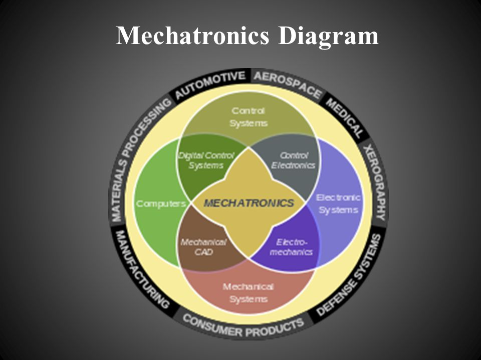 Mechatronics Diagram