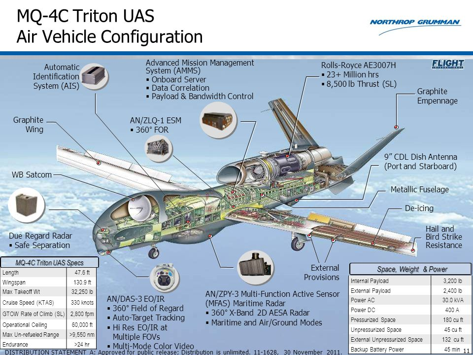 MQ-4C Triton UAS Air Vehicle Configuration