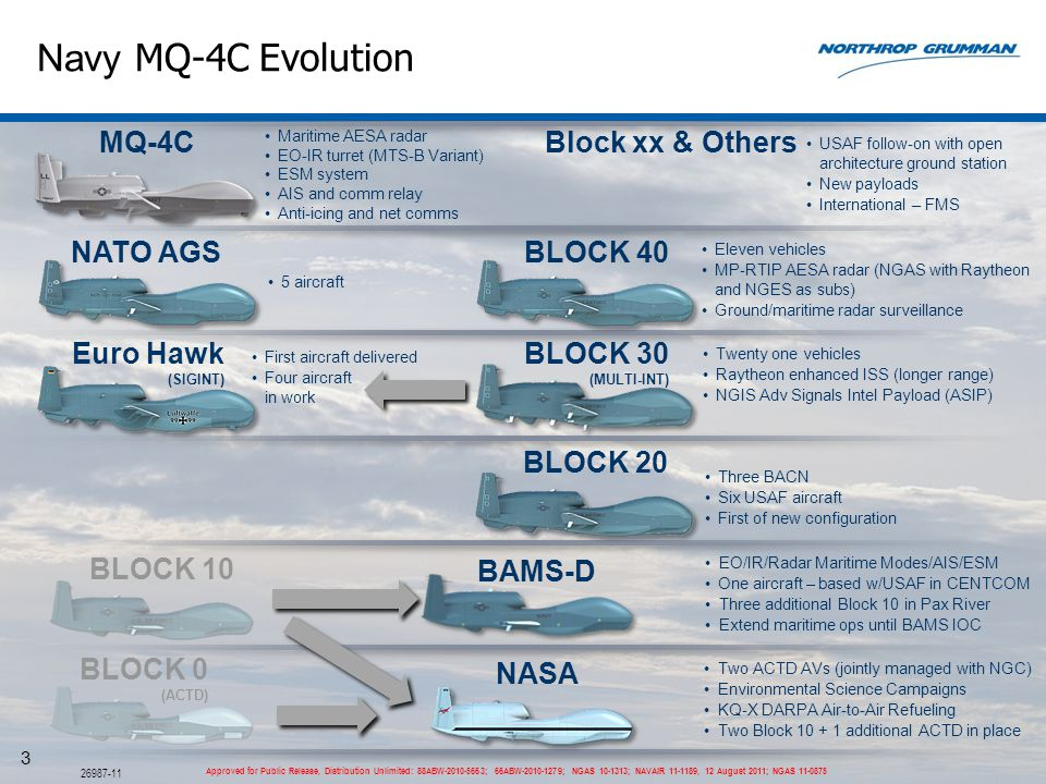 Navy MQ-4C Evolution MQ-4C Block xx & Others NATO AGS BLOCK 40