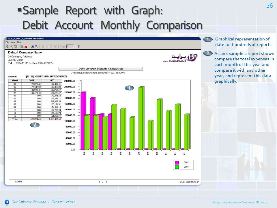 Sample Report with Graph: Debit Account Monthly Comparison
