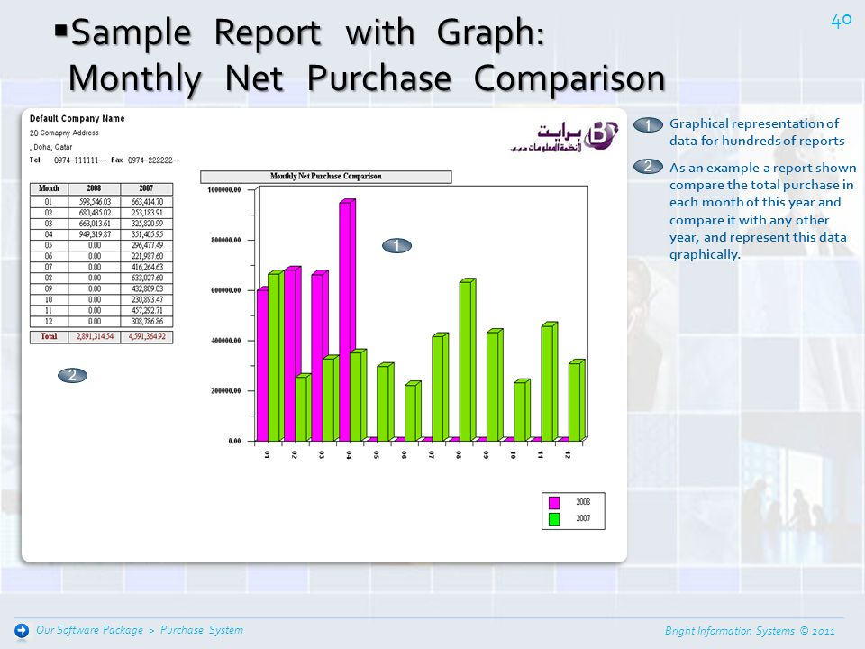 Sample Report with Graph: Monthly Net Purchase Comparison