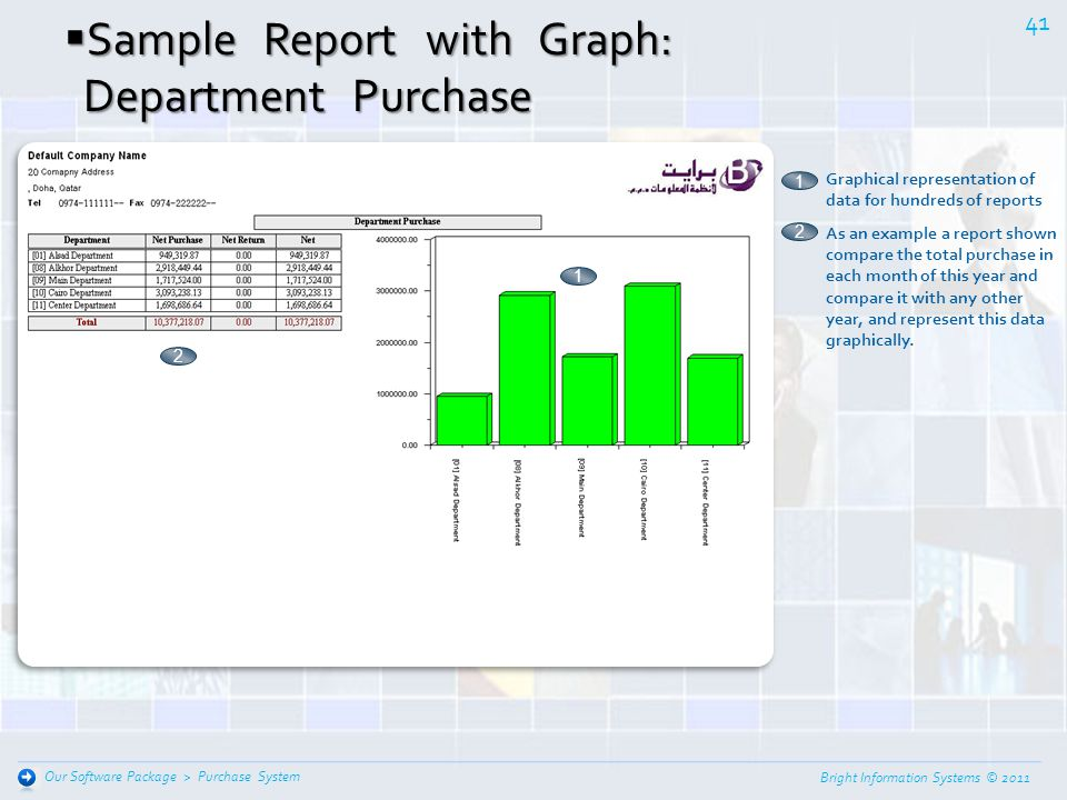 Sample Report with Graph: Department Purchase