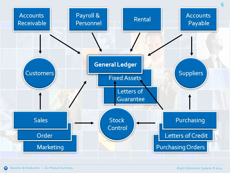 Accounts Receivable Payroll & Personnel Rental Accounts Payable