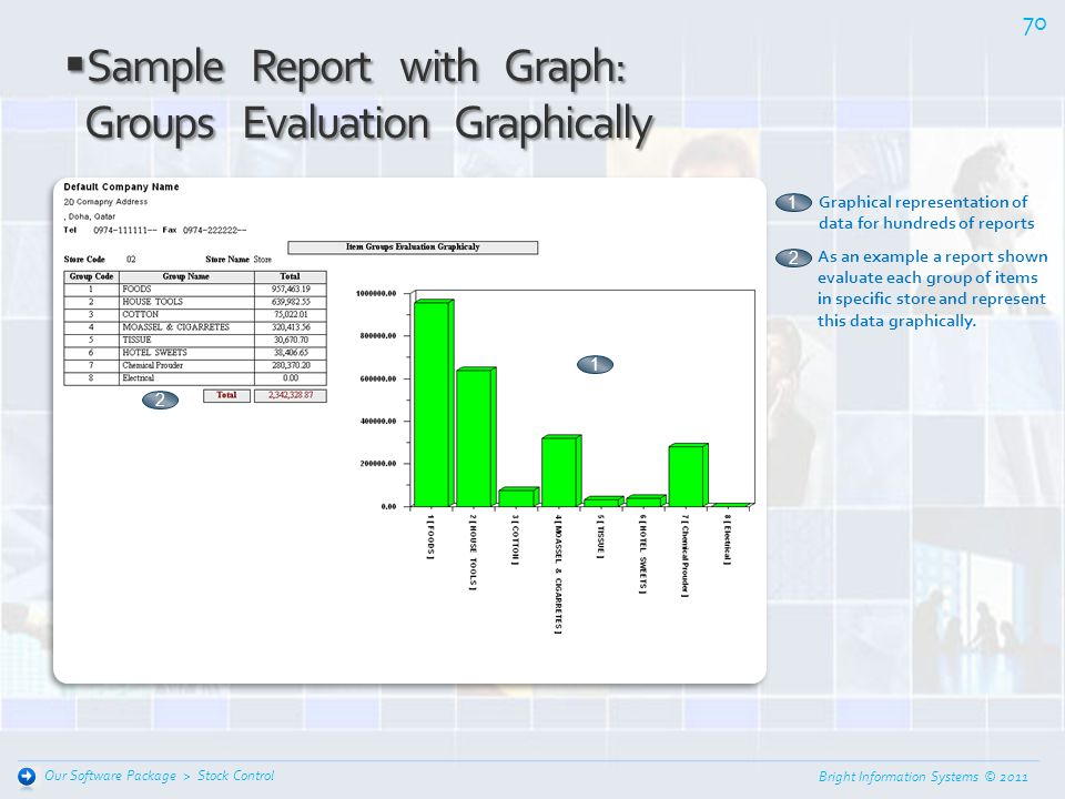 Sample Report with Graph: Groups Evaluation Graphically