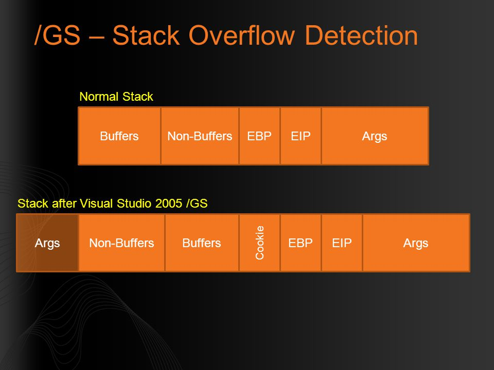 /GS – Stack Overflow Detection