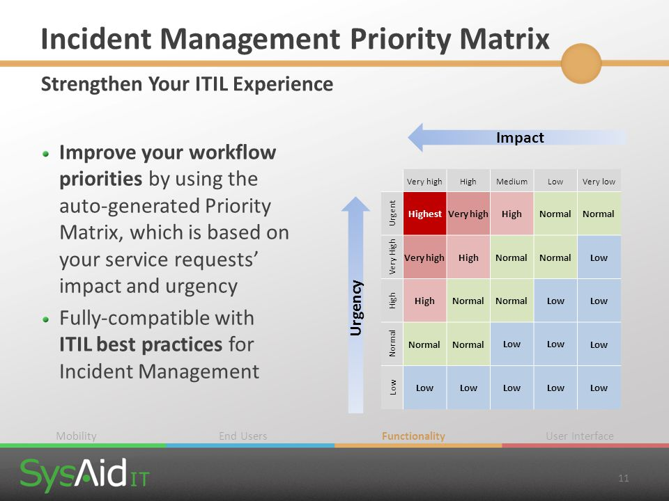 Incident Management Priority Matrix