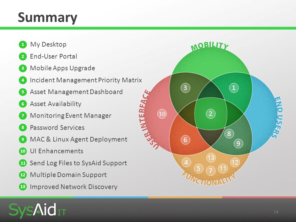 Summary My Desktop End-User Portal Mobile Apps Upgrade