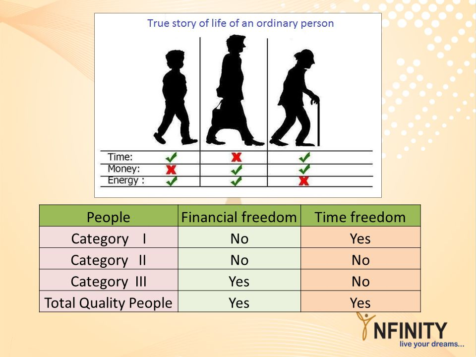 People Financial freedom. Time freedom. Category I. No. Yes. Category II. Category III.