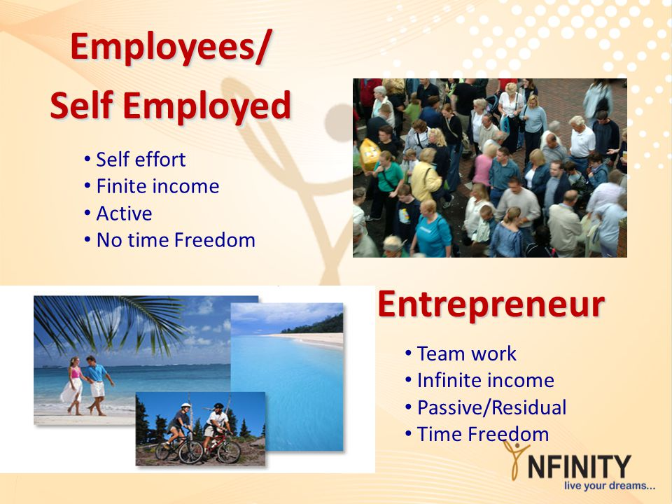 Employees/ Self Employed