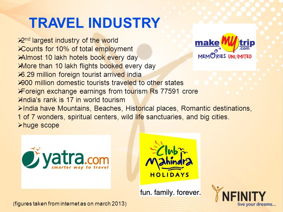 TRAVEL INDUSTRY 2nd largest industry of the world