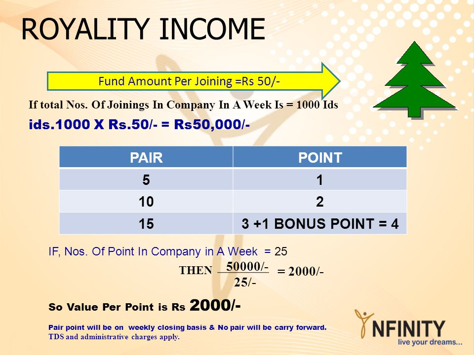 Fund Amount Per Joining =Rs 50/-