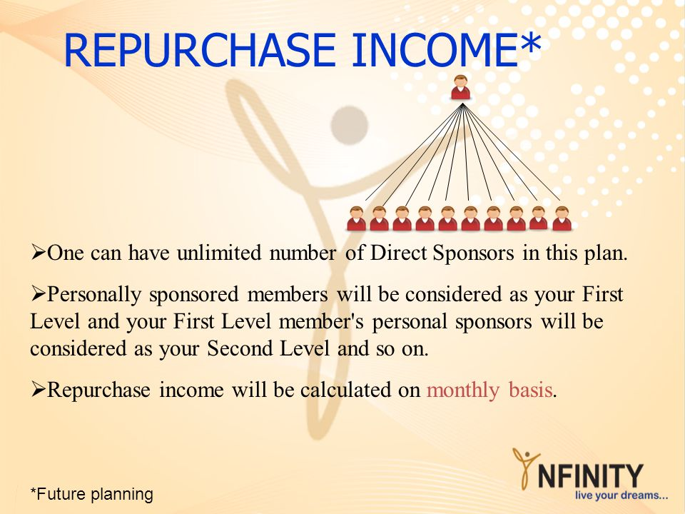 REPURCHASE INCOME* One can have unlimited number of Direct Sponsors in this plan.