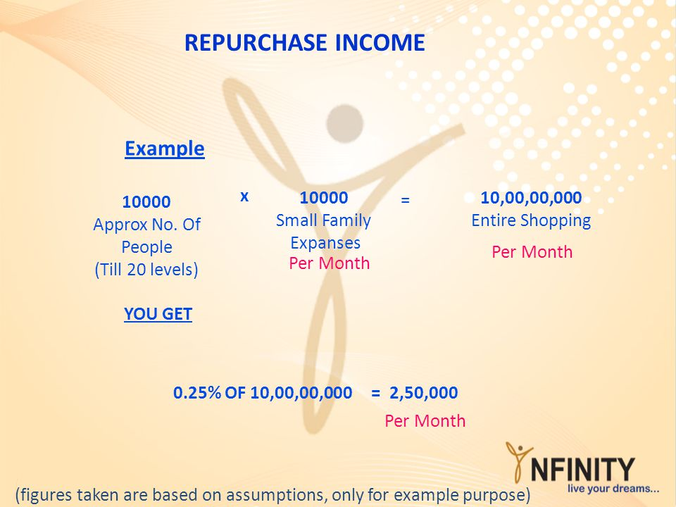 REPURCHASE INCOME Example x 10000 Small Family Expanses 10000