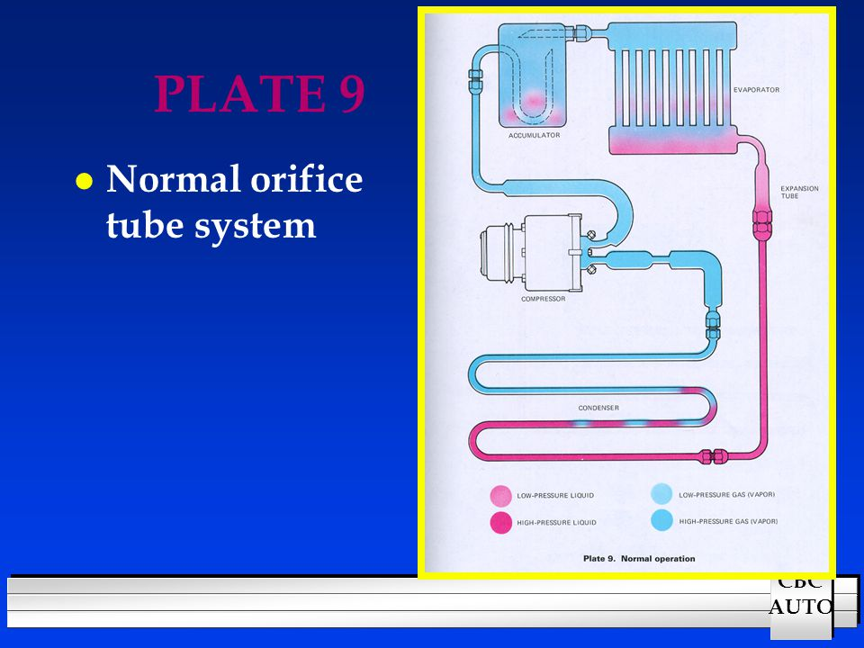 PLATE 9 Normal orifice tube system