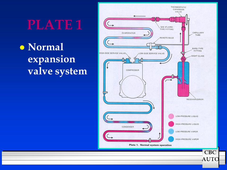 PLATE 1 Normal expansion valve system