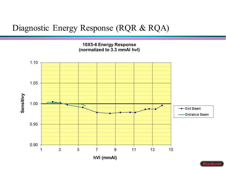 Diagnostic Energy Response (RQR & RQA)