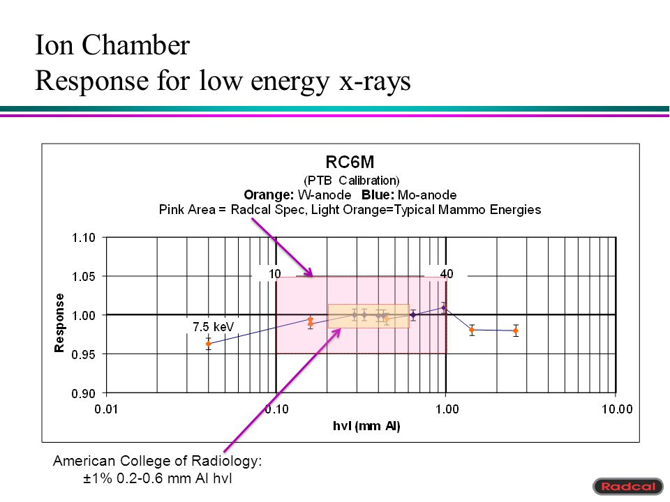 Ion Chamber Response for low energy x-rays