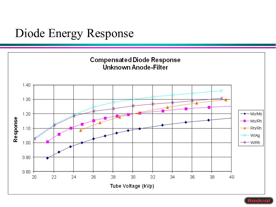 Diode Energy Response Adding other Anode filter combinations shows the effect of these different spectra on the Mo-Mo compensation.