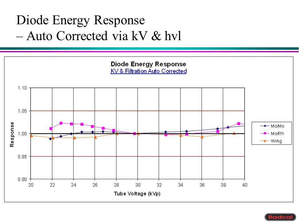Diode Energy Response – Auto Corrected via kV & hvl