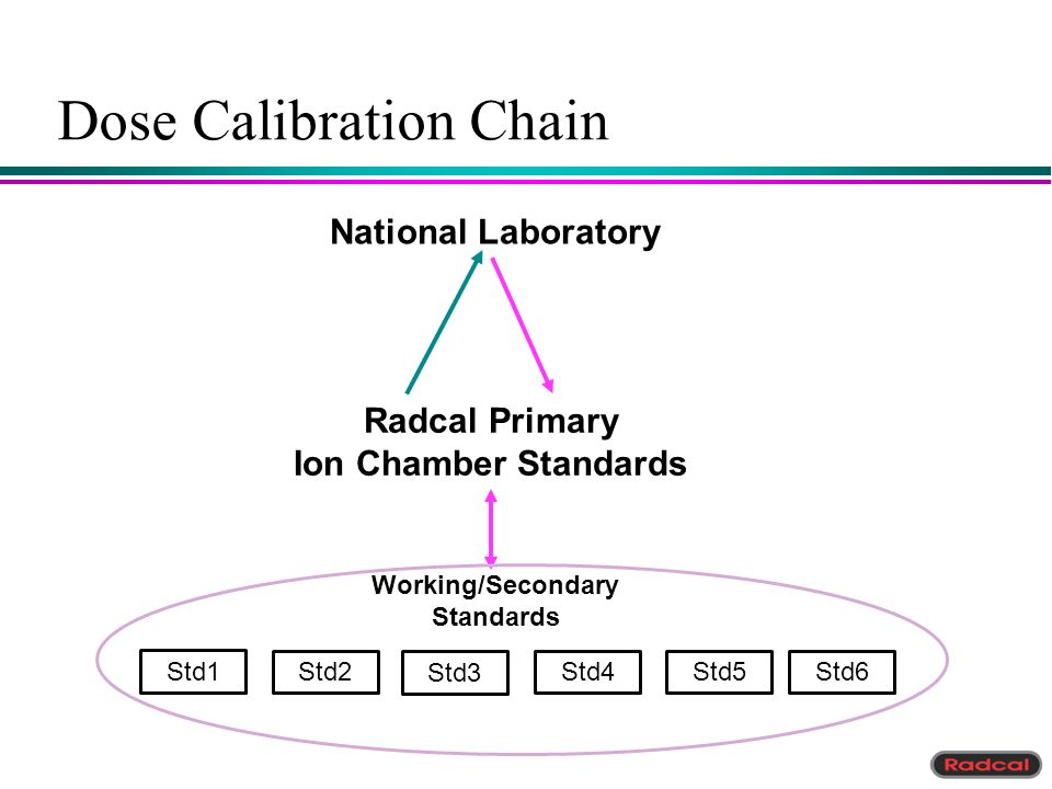 Dose Calibration Chain