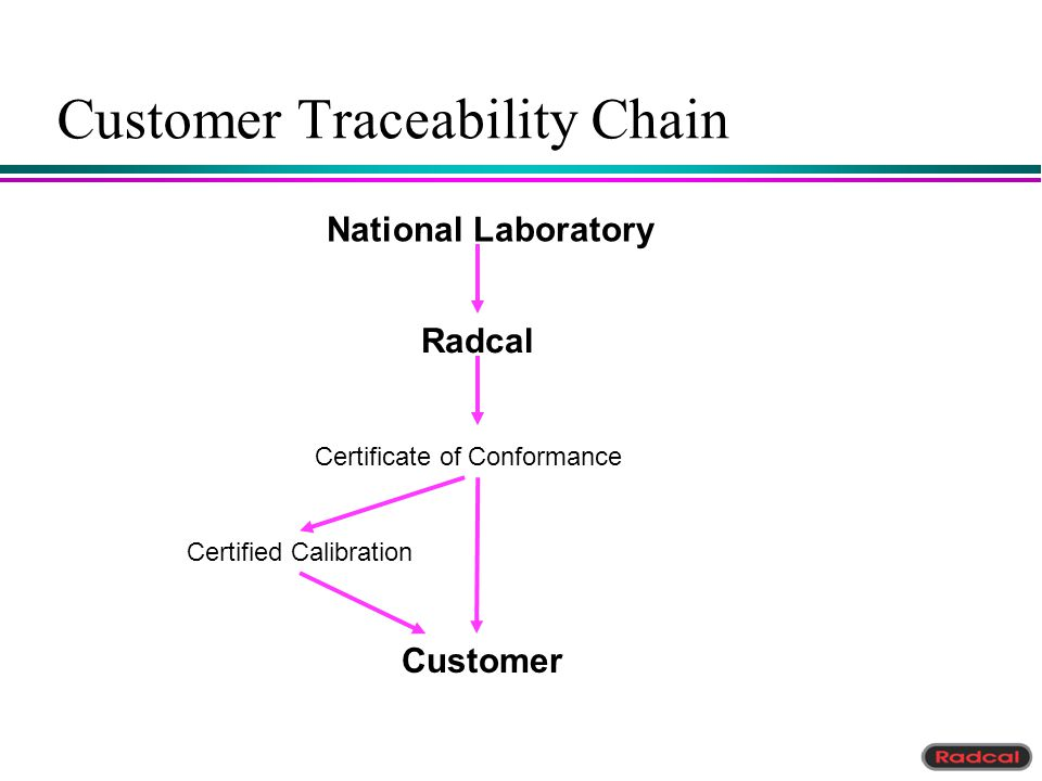 Customer Traceability Chain