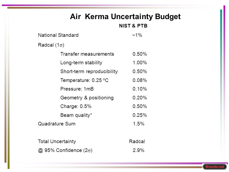Air Kerma Uncertainty Budget
