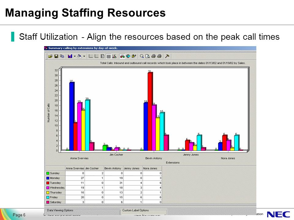 Managing Staffing Resources