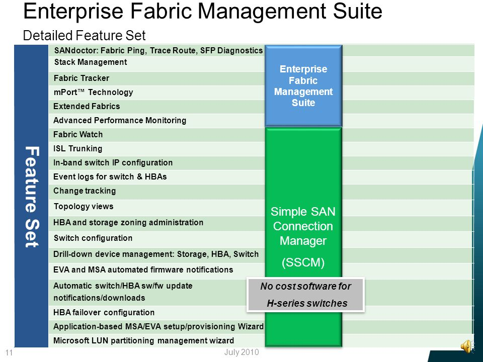 Enterprise Fabric Management Suite Detailed Feature Set