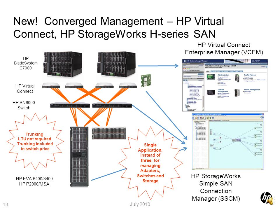 New! Converged Management – HP Virtual Connect, HP StorageWorks H-series SAN