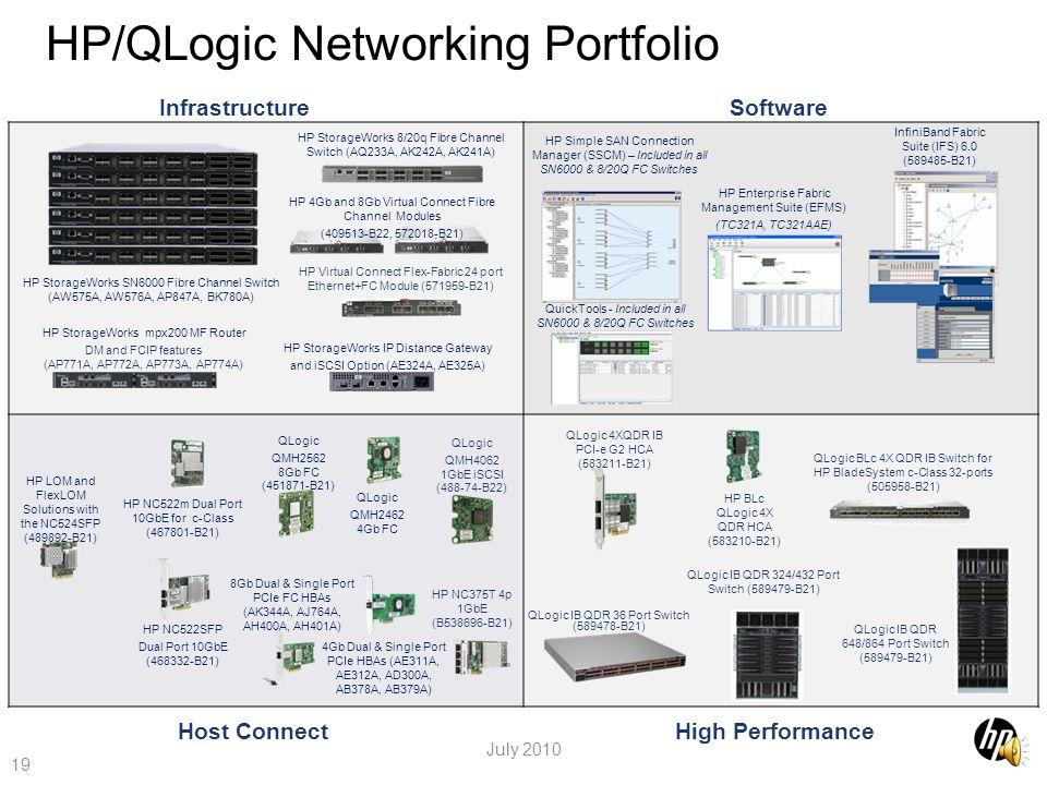 HP/QLogic Networking Portfolio