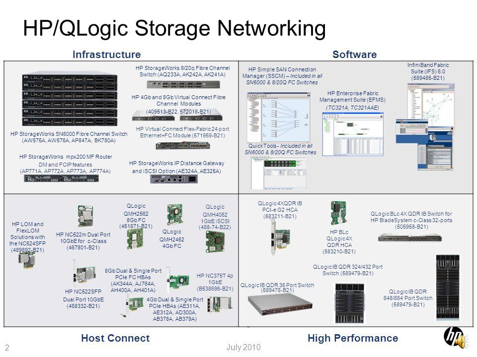 HP/QLogic Storage Networking