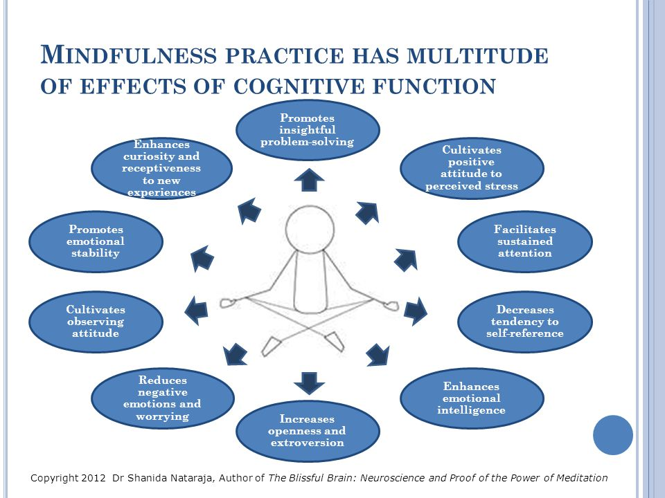Mindfulness practice has multitude of effects of cognitive function