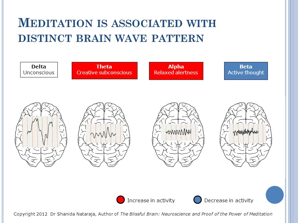 Meditation is associated with distinct brain wave pattern