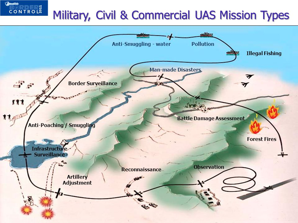 Military, Civil & Commercial UAS Mission Types