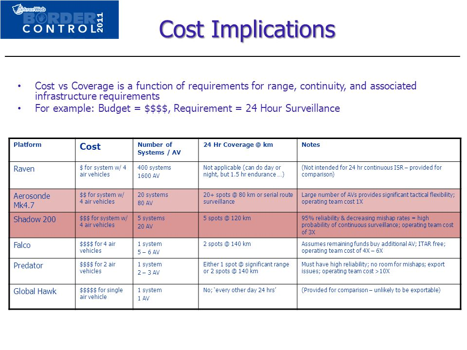 Cost Implications ______________________________________________________________________________.