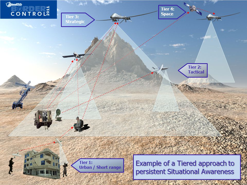 Example of a Tiered approach to persistent Situational Awareness