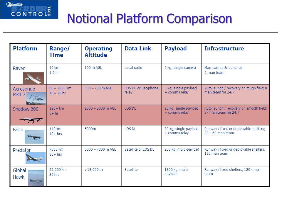Notional Platform Comparison