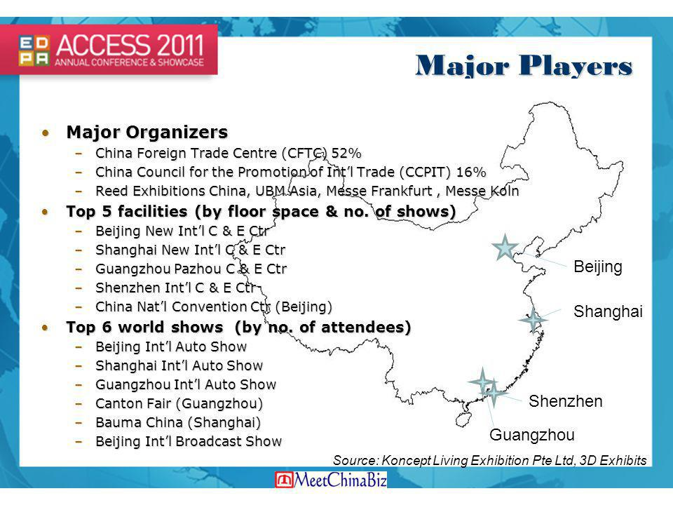 Major Players Major Organizers Beijing Shanghai Shenzhen Guangzhou