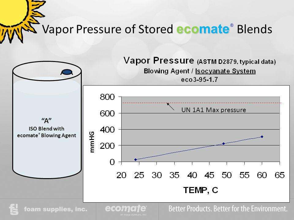 Vapor Pressure of Stored ecomate® Blends