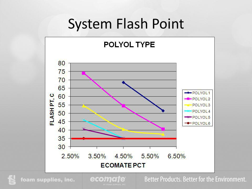 System Flash Point