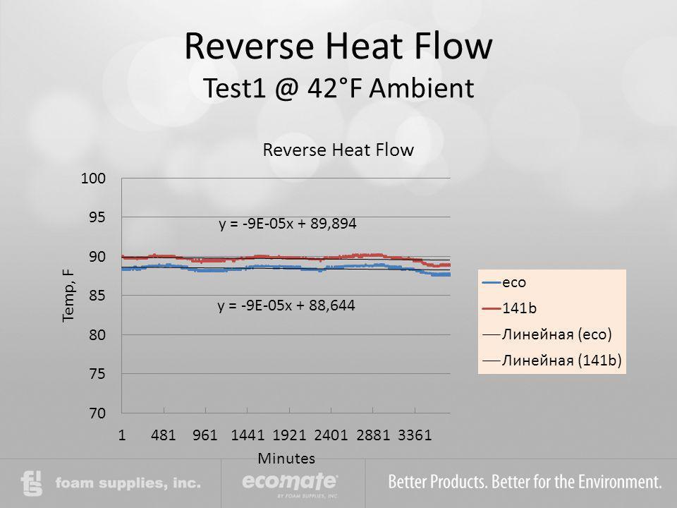 Reverse Heat Flow Test1 @ 42°F Ambient