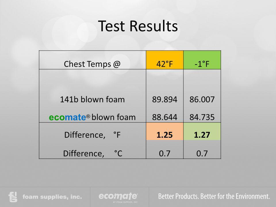 Test Results Chest Temps @ 42°F -1°F 141b blown foam 89.894 86.007